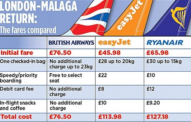 Prijzen bij low-budget vaak duurder